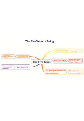 Five Ways of Being (Five Types) - PDF